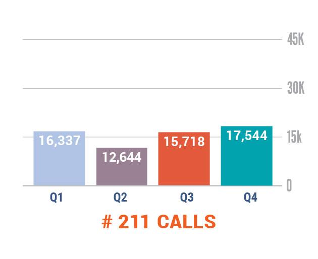 Number of 211 Calls