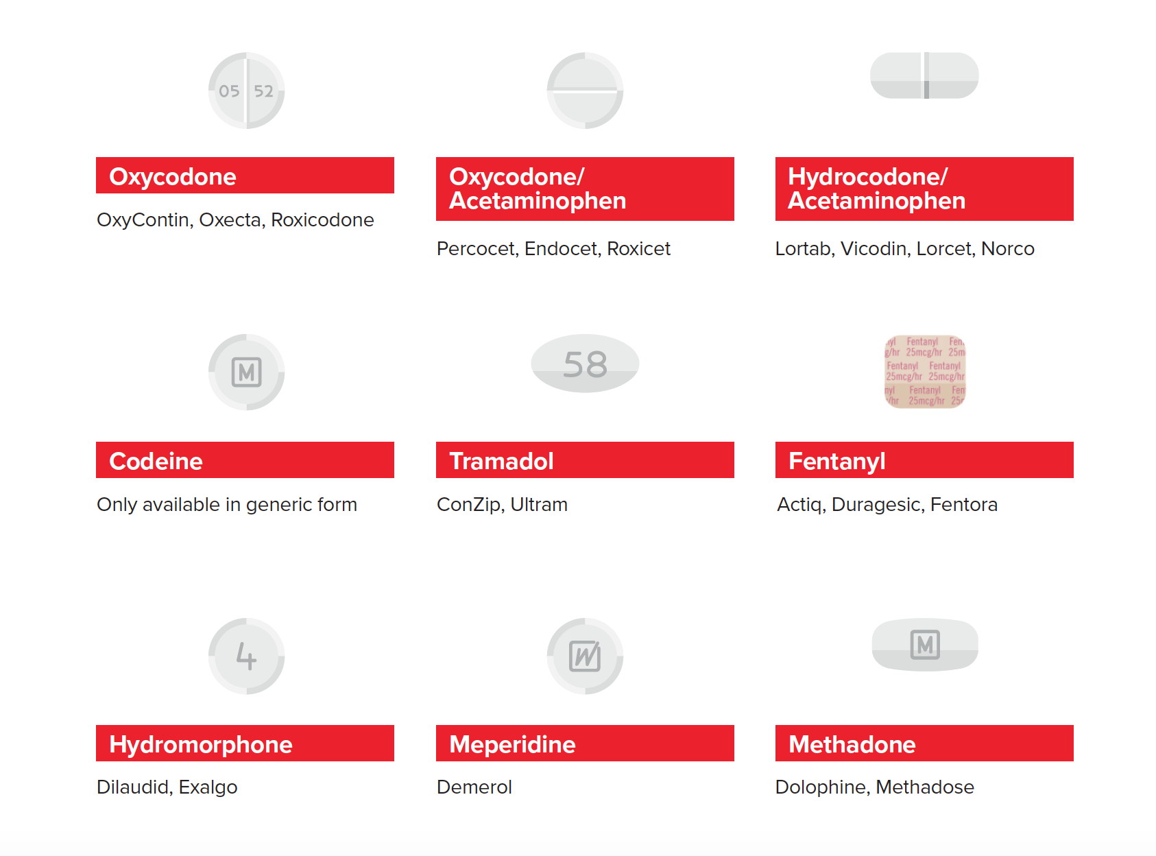 Common Opioids