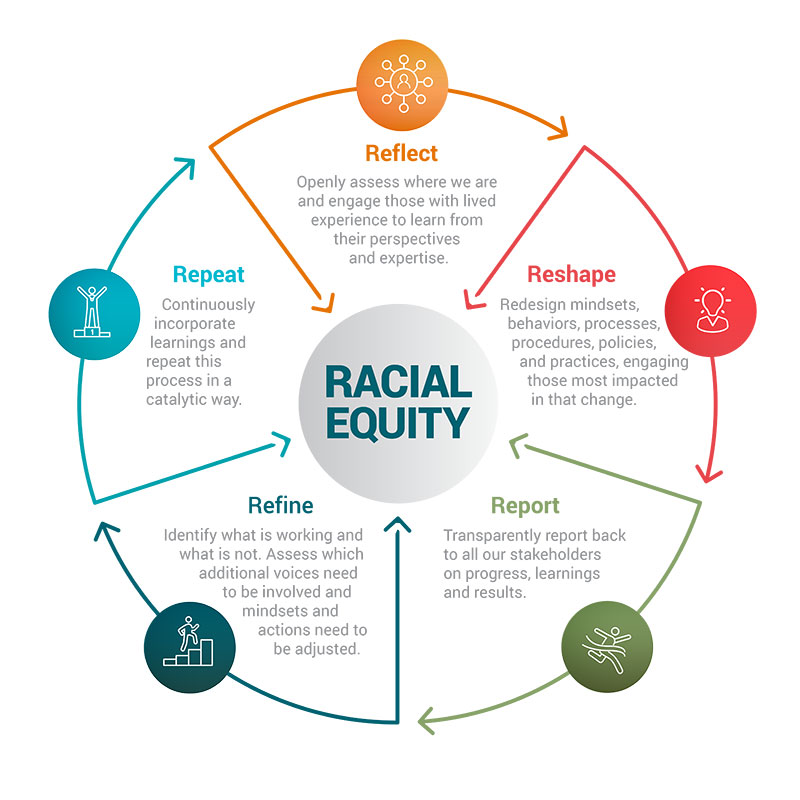 Racial Equity - 5 Rs